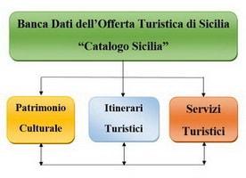 Catalogo sicilia