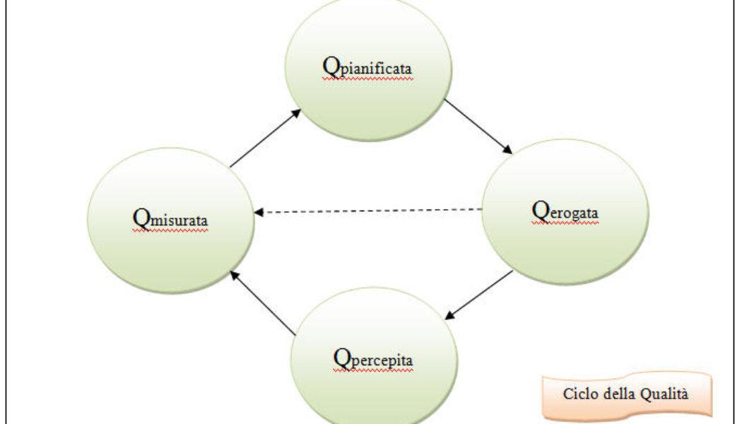 Il modello delle 4 Q ed il ciclo della qualità