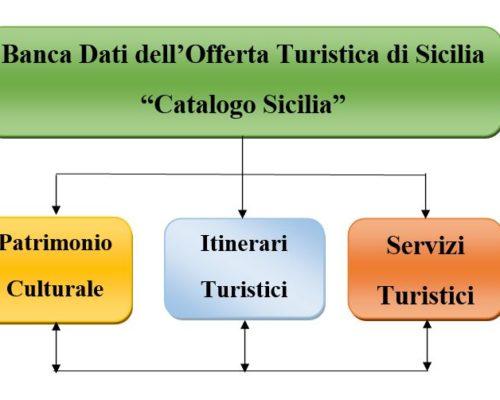 Banca Dati dell'Offerta Turistica di Sicilia (Catalogo Sicilia)